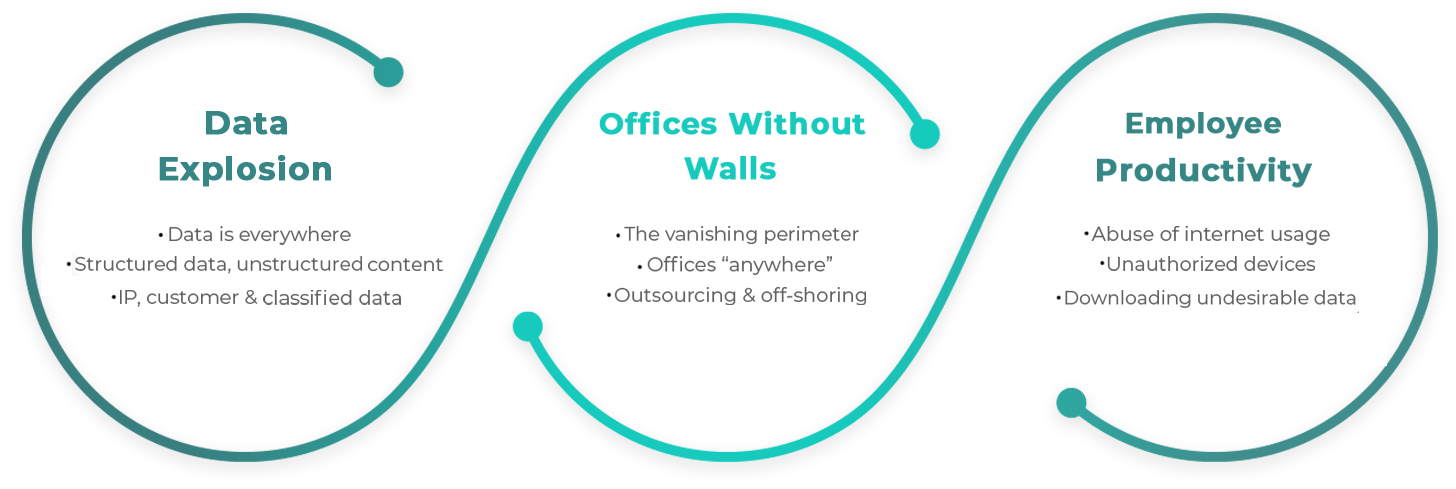 Data Explosion - Offices without Walls - Employee Productivity